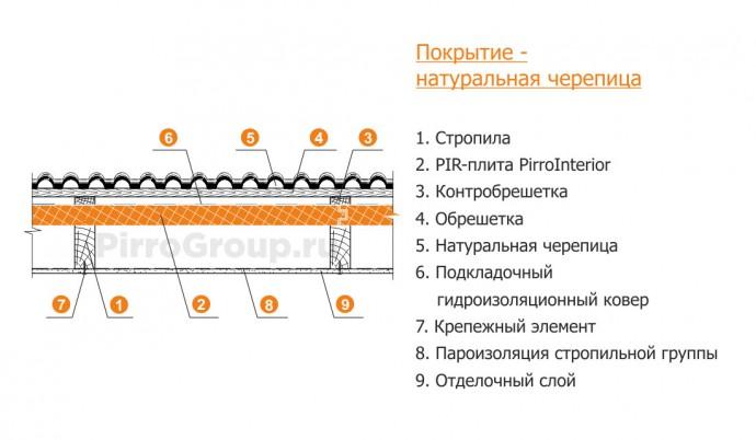 Металлической пароизоляции крыше в