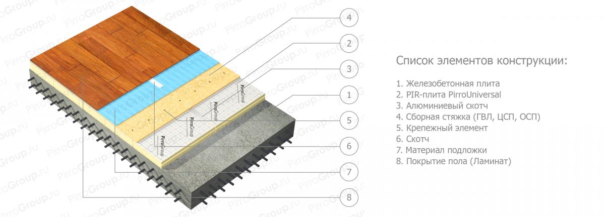 Инструкция по эксплуатации междуэтажных перекрытий